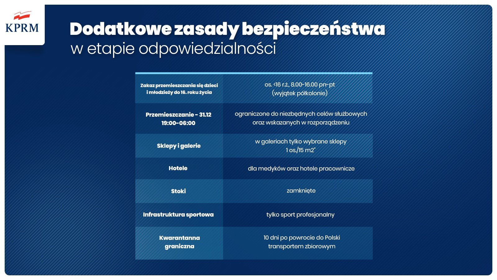 New COVID-19 Restrictions Are Announced – 17.12.2020.